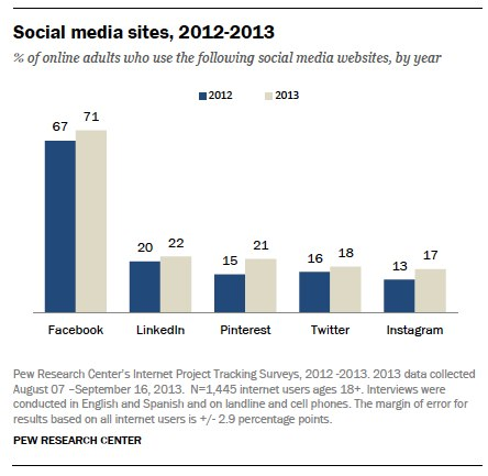 Use of Social Media Sites