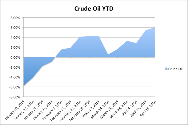 Crude Oil YTD