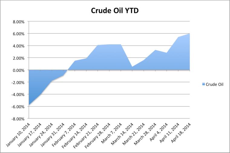 Crude Oil YTD