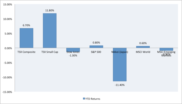 YTD Performance of Global Indices as of April 25th, 2014
