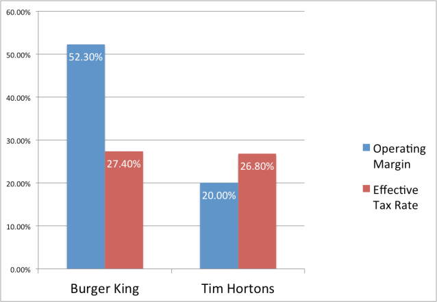 Operating Margin and Effective Tax Rate for Burger King and Tim Hortons. Courtesy of the Financial Times