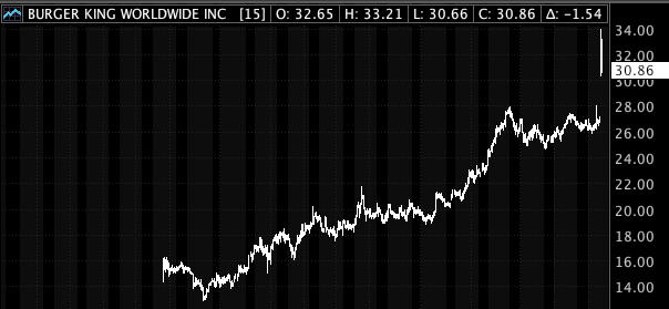 Burger King's share price since it went public in 2012