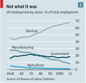 From the Economist, January 18, 2014: Briefing: The Future of Jobs - Retail services continue to grow as other market sectors decline.