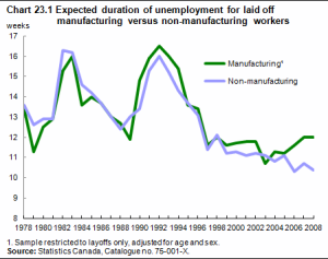 From Stats-Can - the widening gap in unemployment spells. Being employed in manufacturing meant you could be out of work longer in Canada than in non-manufacturing based jobs.
