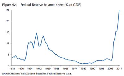 A look at the Fed's Balance Sheet from the Geneva Report