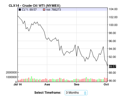 West Texas Crude Oil Price over the last 3 months - from NASDAQ - October 2, 2014