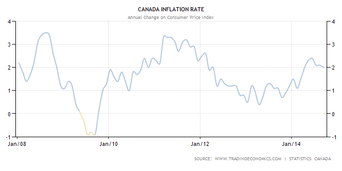 Canadian Inflation Rate from 2008 - 2014
