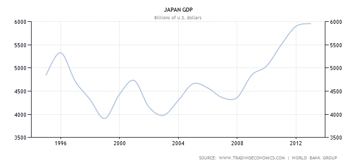Japanese GDP from 1994-2014