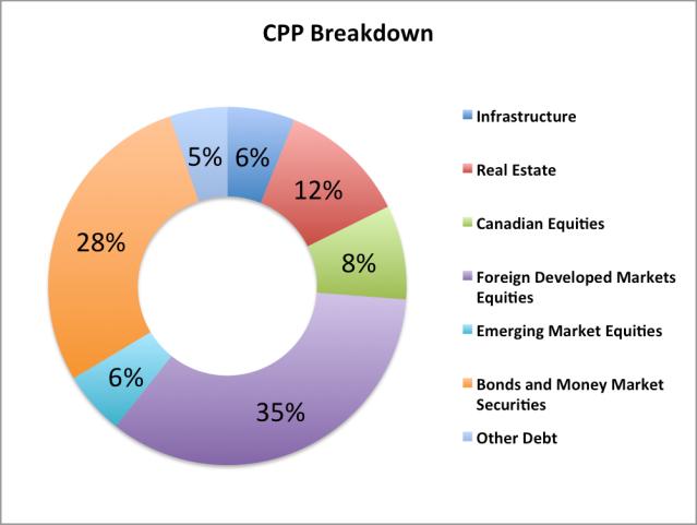 CPP Breakdown