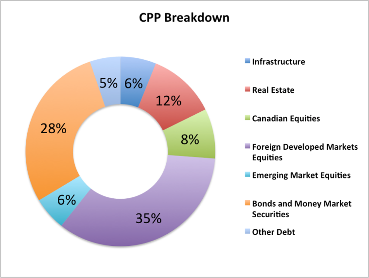 CPP Breakdown
