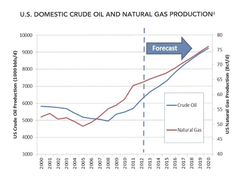 Projected Oil Growth in the United States