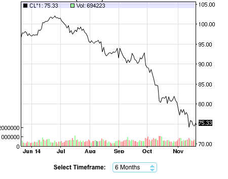WTI price over the last 6 months. From NASDAQ.com