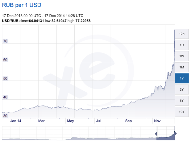 The Russian Ruble over the last year. The spike at the end represents the last few weeks.