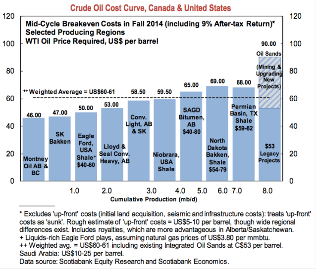 This chart was produced by Scotiabank