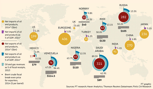 The Financial Times always has the best infographics.