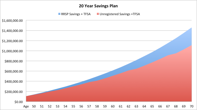 20 Year Savings Plan