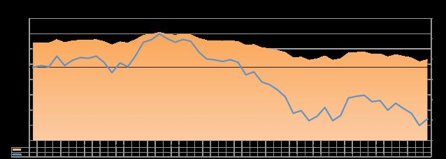 MSCI EM 2015