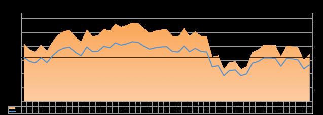 MSCI World 2015