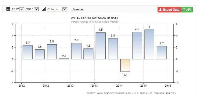 US GDP Growth 2012-2015