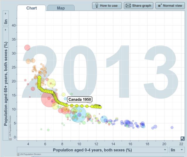 Courtesy of Gapminder