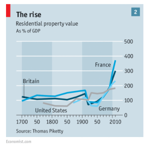 Rising Property Prices