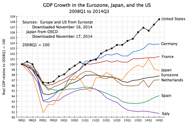gdp-growth-in-eurozone-japan-and-us-2008q1-to-2014q31