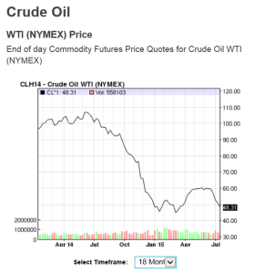 The price of West Texas Crude, over the past 18 months. From NASDAQ