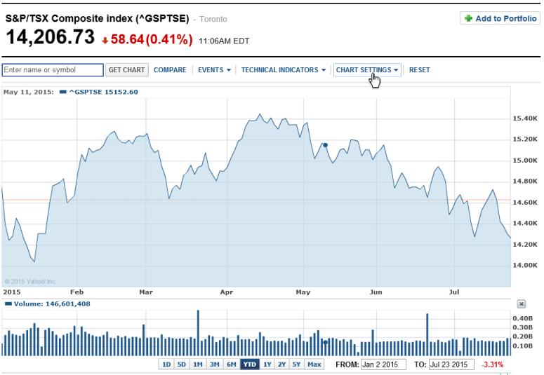TSX performance YTD, July 24, 2015. Yahoo Finance