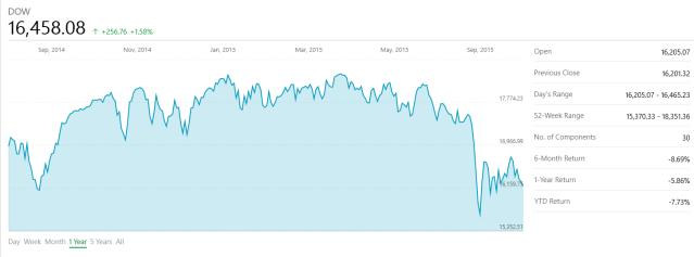 Dow Jones Capture