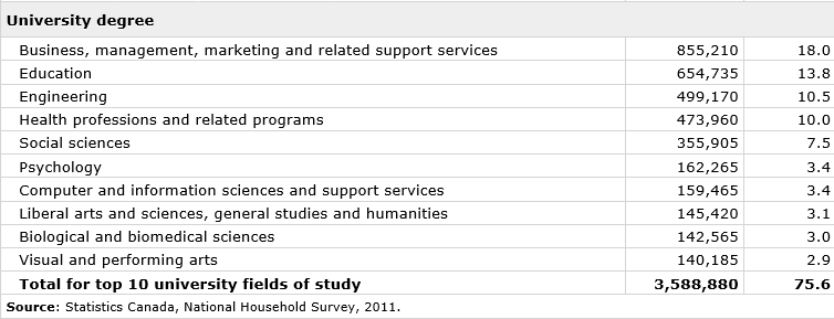 The most recent statistics on universities from Statscan