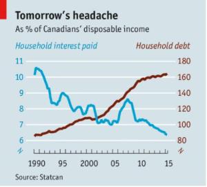 Economist Canadian Debt