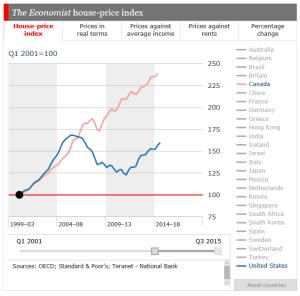 Economist Housing