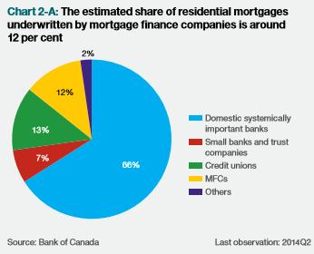 FSR MFC Lending