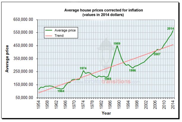 Home prices adjusted for inflation