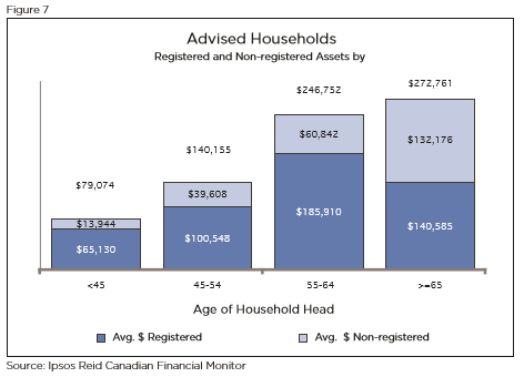 """This is from the """"Value of Advice"""" report from 2011. You can read it HERE, but it's primary purpose was to show the difference in household values when people work with an advisor. This chart on the other hand gives some indication of where most investable assets lie. It should be no surprise that an older population seeking conservative investments means less money pumping into growth sectors of the economy."""