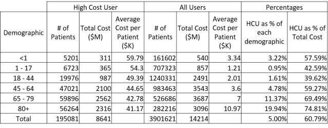 These costs come from a study done in 2013, but reflect 2009 numbers.