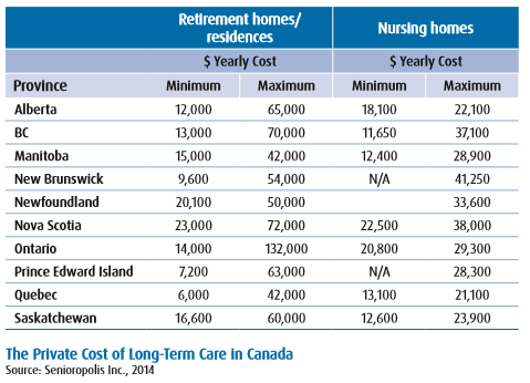 "From the BMO report - ""Living to 100: 4 Keys to Longevity"" published in July 2014"