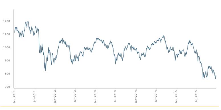 MSCI EM Chart