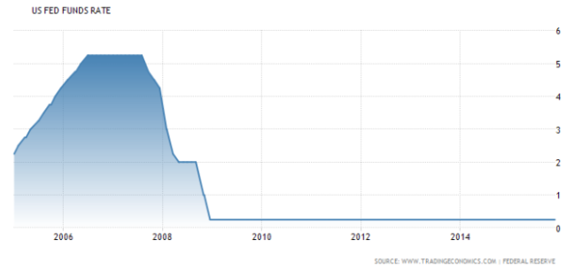 US Fed Fund Rate