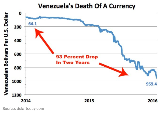 Bolivar vs Dollar