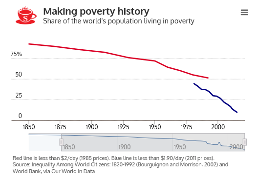 Global Poverty