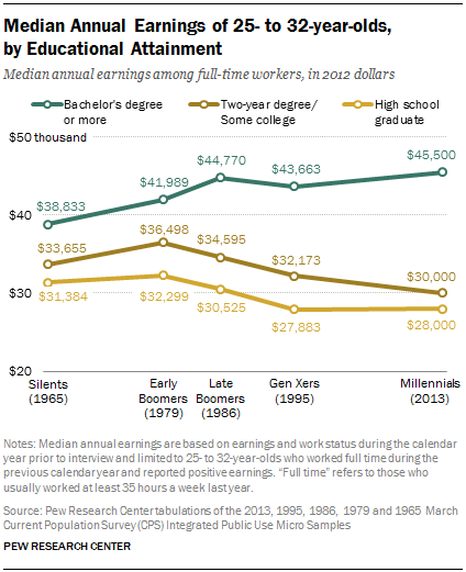 pew-income-levels