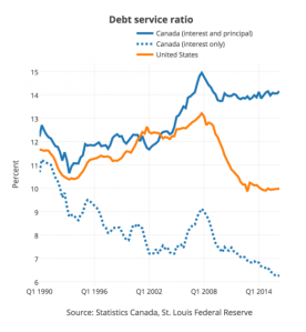 can-debt-service-ratio