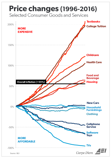CollegeInflation