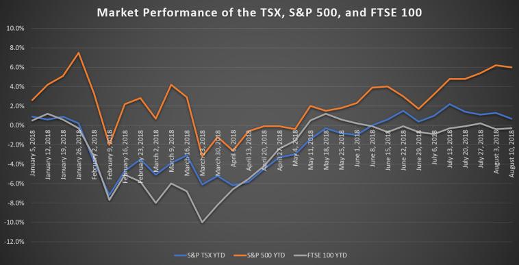 YTD FTSE S&P500 TSX