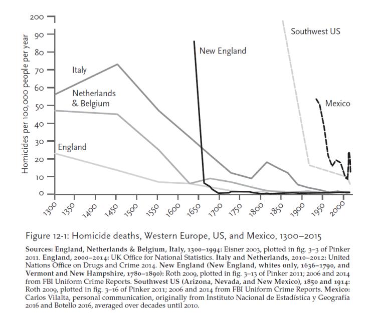 World Homicide Deaths