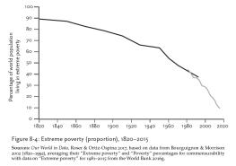 World Poverty 2