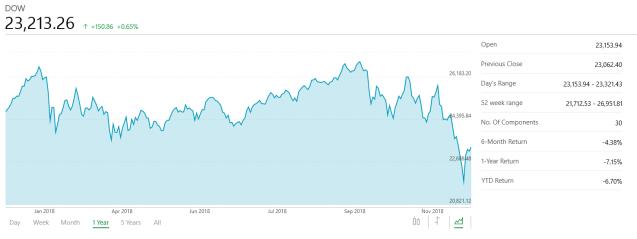Dow Jones Dec 31