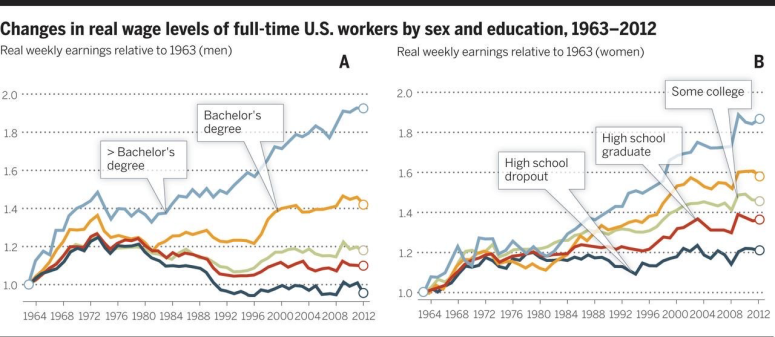 Sex and Education and Wages