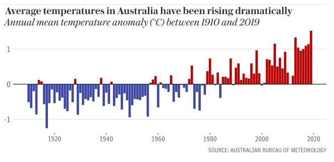 Australian Temperature